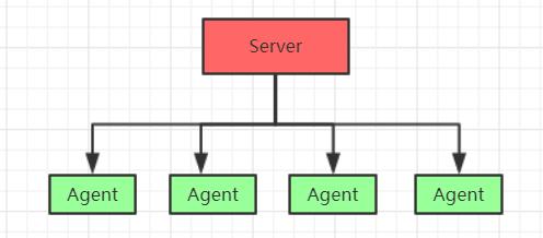 Zabbix 监控系统搭建及使用文档(超全整理)插图