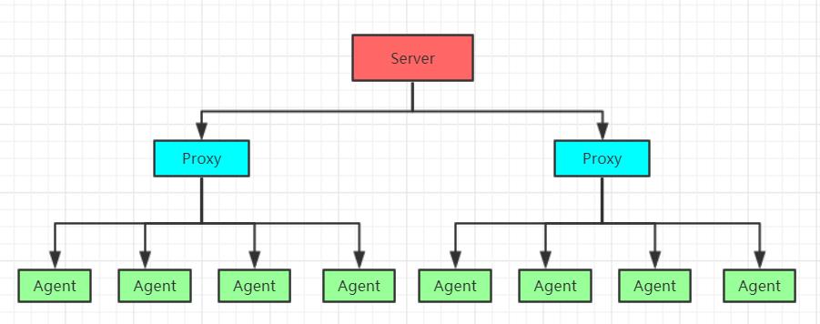 Zabbix 监控系统搭建及使用文档(超全整理)插图(1)