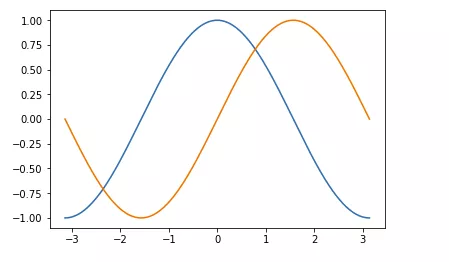 零基础学习 matplotlib (三)| 如何绘制正余弦函数图象插图