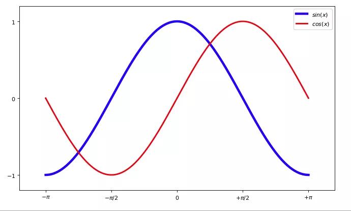 零基础学习 matplotlib (三)| 如何绘制正余弦函数图象插图(1)