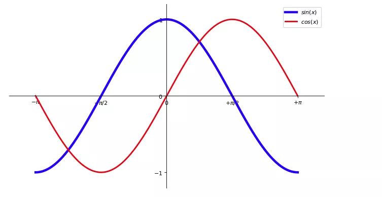 零基础学习 matplotlib (三)| 如何绘制正余弦函数图象插图(3)