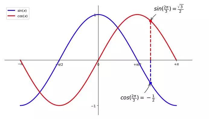 零基础学习 matplotlib (三)| 如何绘制正余弦函数图象插图(4)
