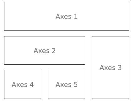 零基础学习 matplotlib (四)| 子图与子区 难点突破插图(2)