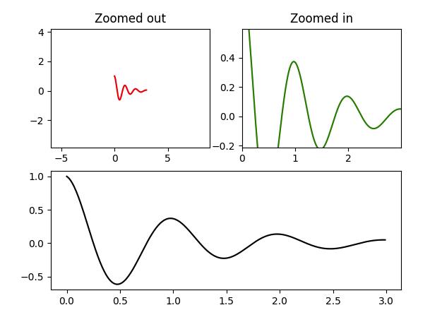 零基础学习 matplotlib (四)| 子图与子区 难点突破插图(3)