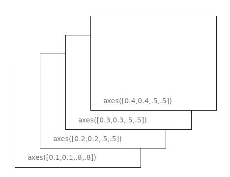 零基础学习 matplotlib (四)| 子图与子区 难点突破插图(4)