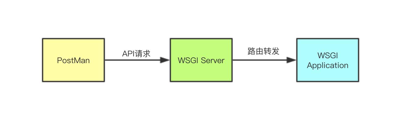 一篇文章把 Python 里的 WSGI 给彻底搞明白了插图