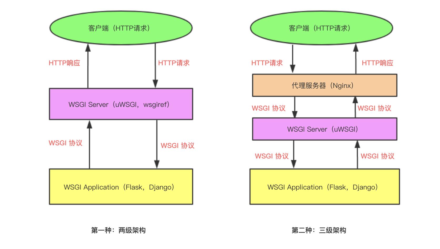 一篇文章把 Python 里的 WSGI 给彻底搞明白了插图(1)