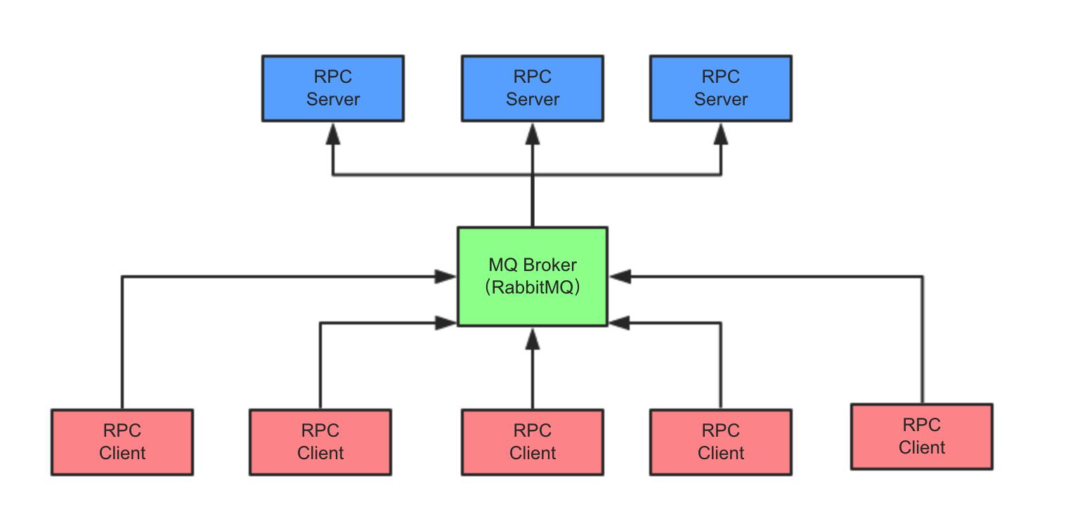 利用 OpenStack 全面理解 RPC 远程调用插图(7)