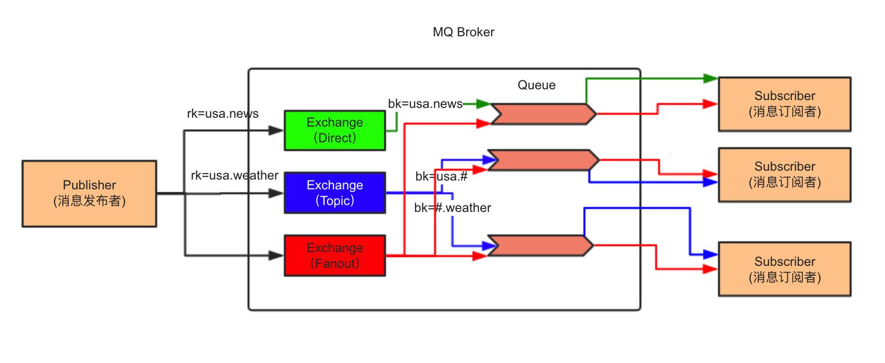 利用 OpenStack 全面理解 RPC 远程调用插图(6)