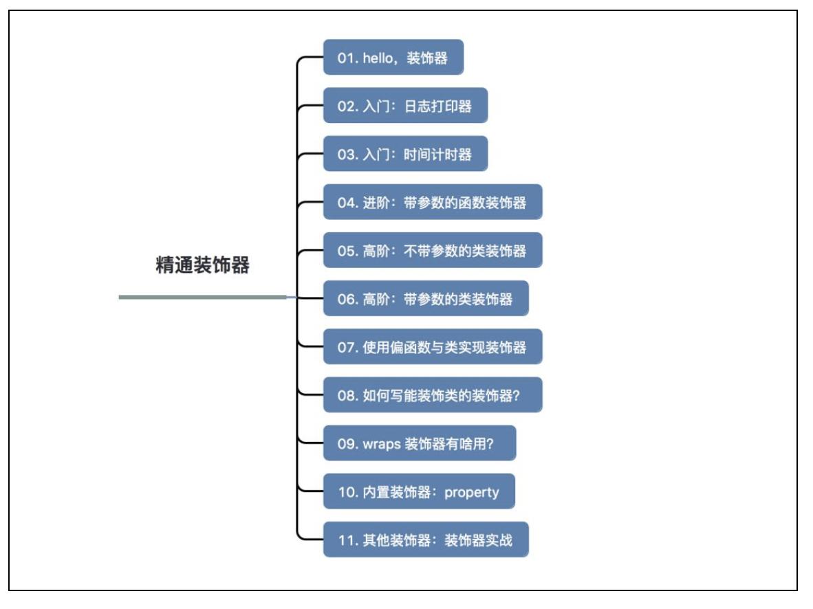 Python 装饰器进阶用法详解插图