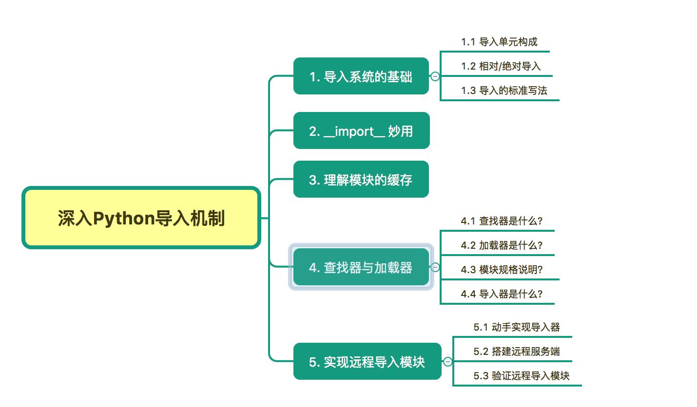 深入探讨 Python 的 import 机制:实现远程导入模块插图
