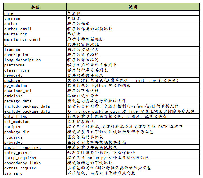 万字长文理解 Python 包的构建与分发插图(2)