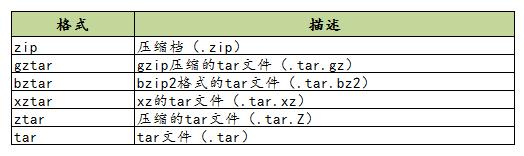 万字长文理解 Python 包的构建与分发插图(3)