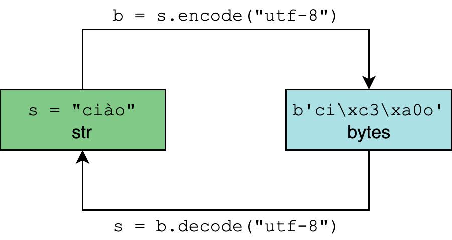 详解 Python 中的编码问题,从此编码不再是噩梦插图(1)