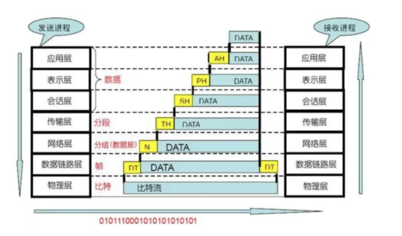 如何理解 OSI七层模型?插图(1)