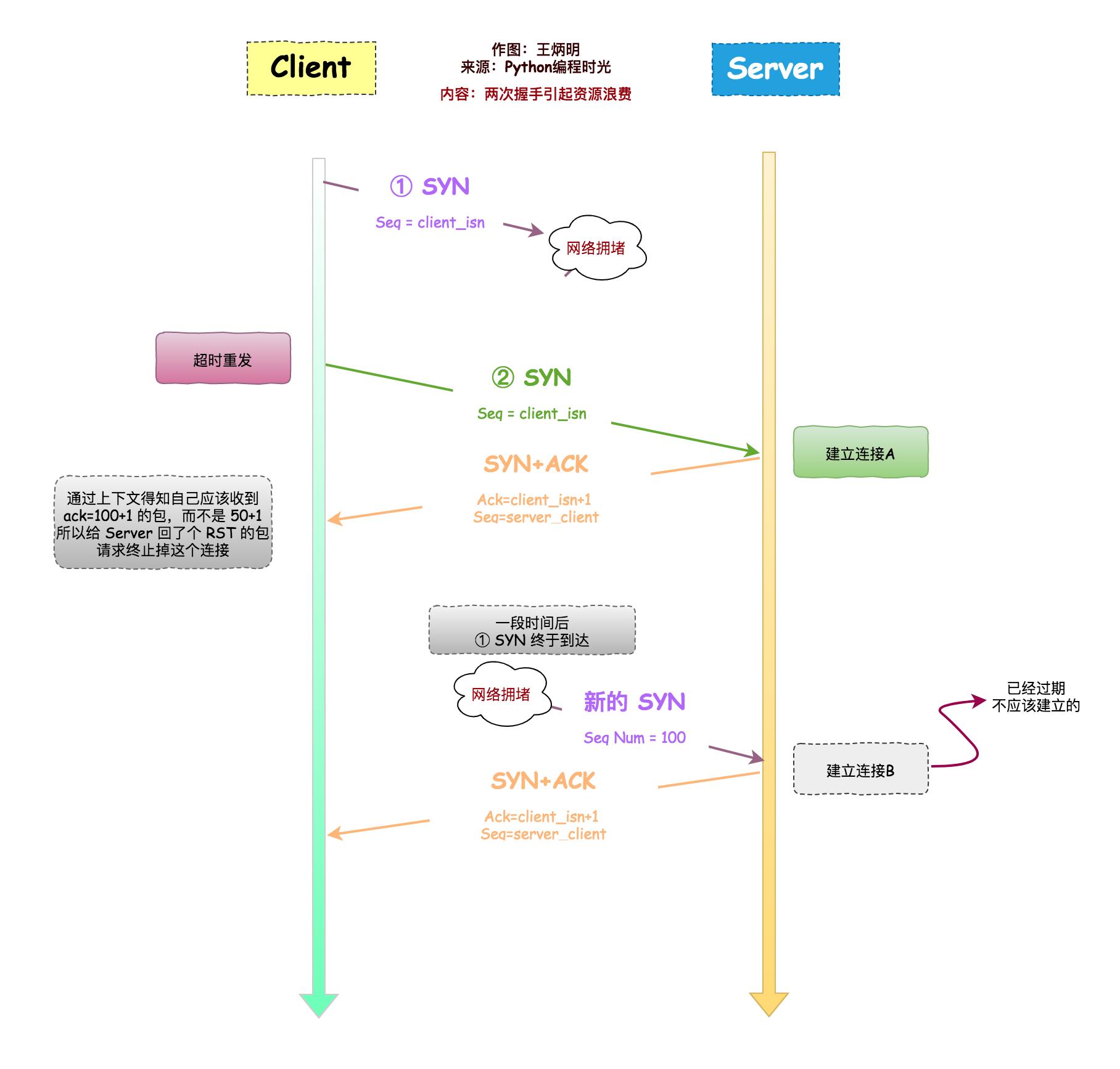详解TCP的三次握手与四次挥手插图(11)