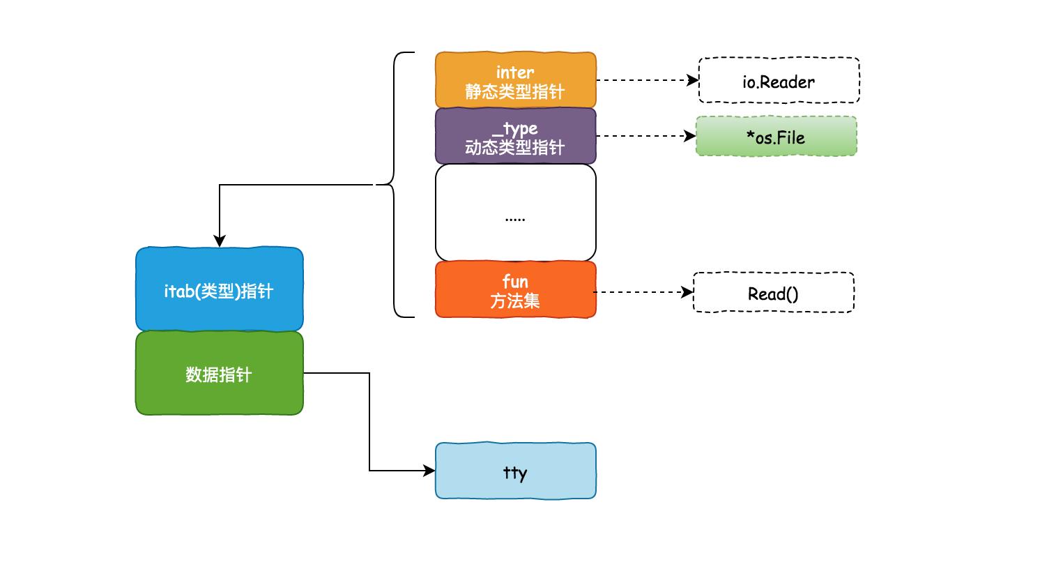 零基础学 Go 语言(24):图解静态类型与动态类型插图(4)