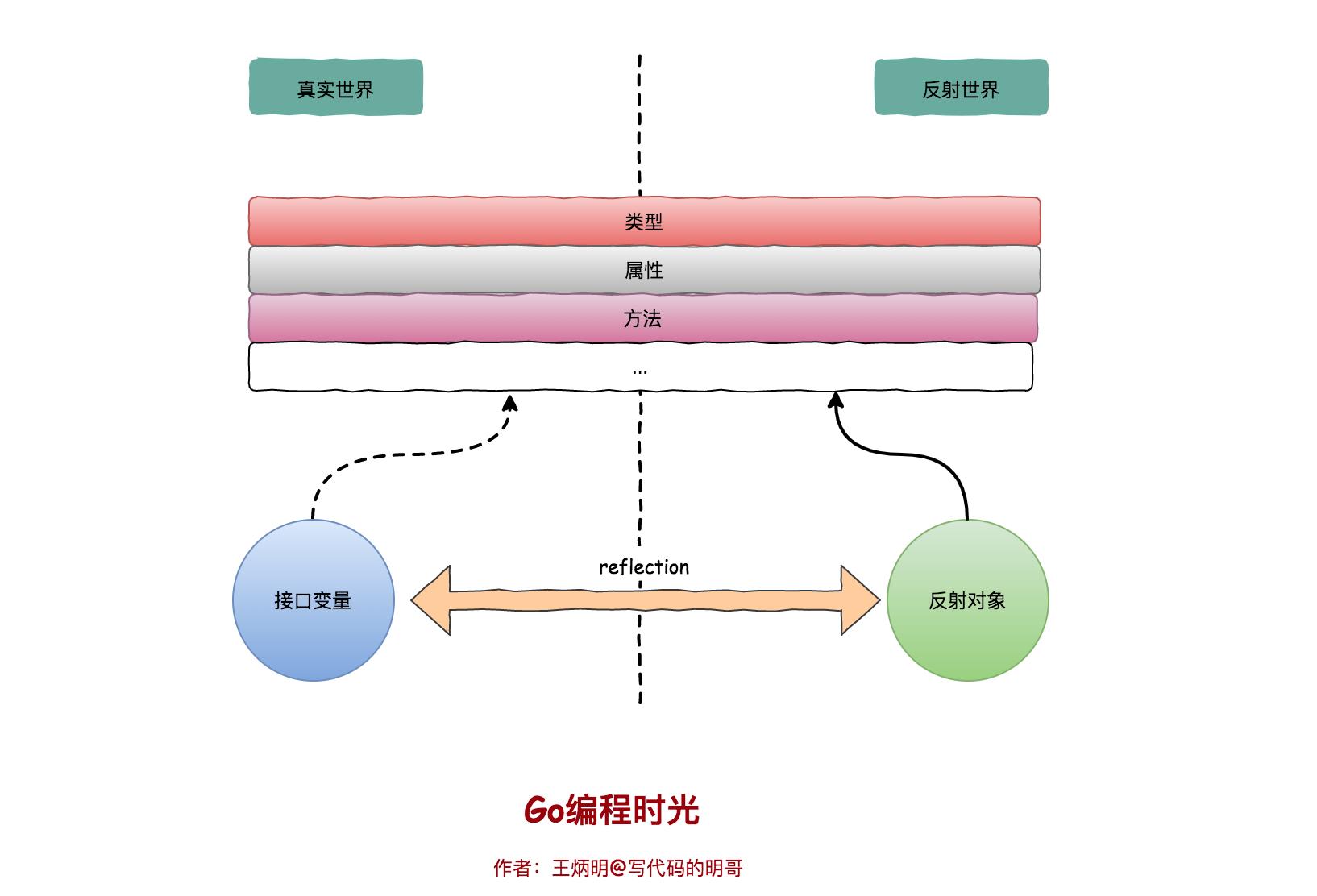 零基础学 Go 语言(22):图解反射三定律插图