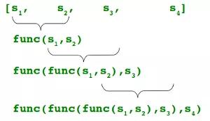 学 Python 必须掌握的几个高阶函数插图