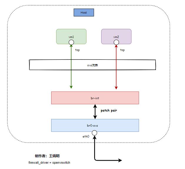 OpenStack 安全组原理详解插图(2)