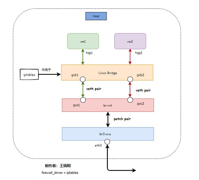 OpenStack 安全组原理详解插图(1)