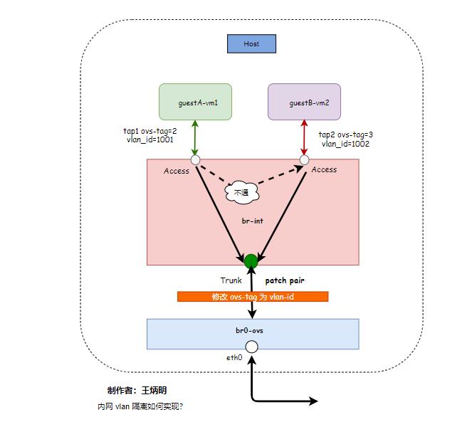 OpenStack 使用 Vlan 实现内网隔离的原理插图