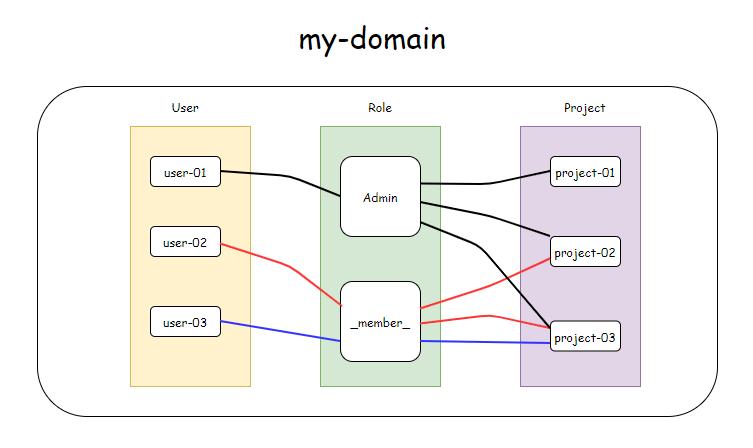 正确理解OpenStack 中角色的继承与隐含插图