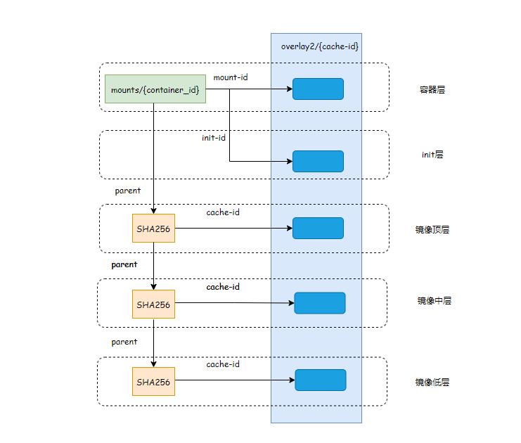 深入理解 Docker 容器镜像分层的原理插图(5)