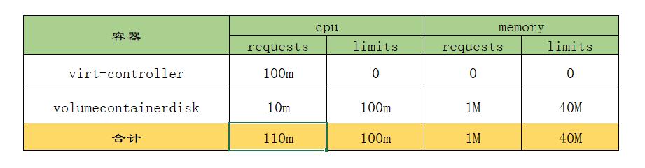 K8S 中虚拟机的资源管理与Pod调度插图(7)