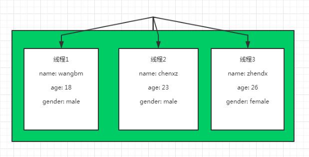 源码解读:Flask上下文与代理模式插图(1)