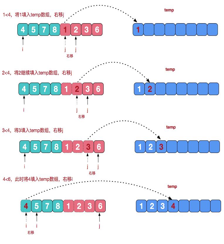 图解九大经典排序算法(Python 代码实现)插图(8)