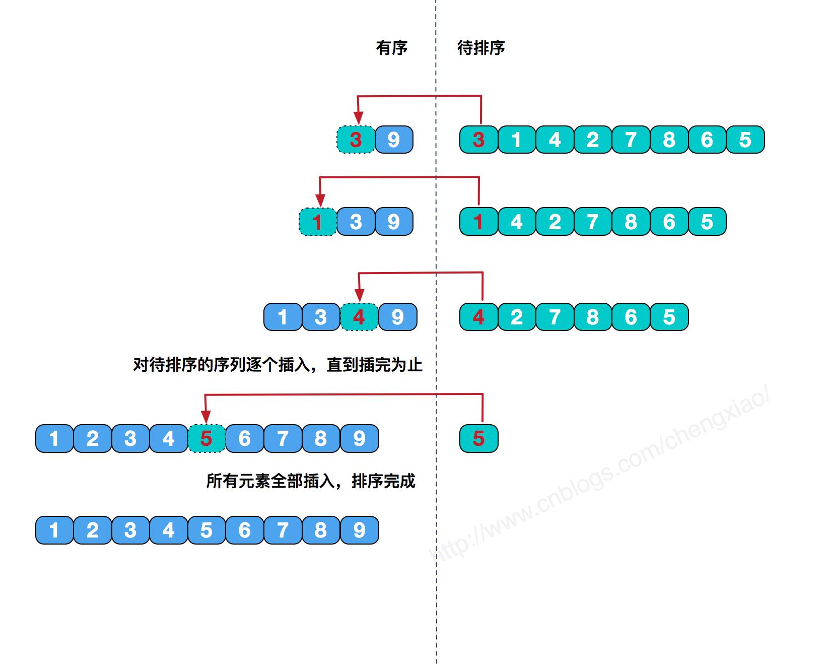 图解九大经典排序算法(Python 代码实现)插图(3)