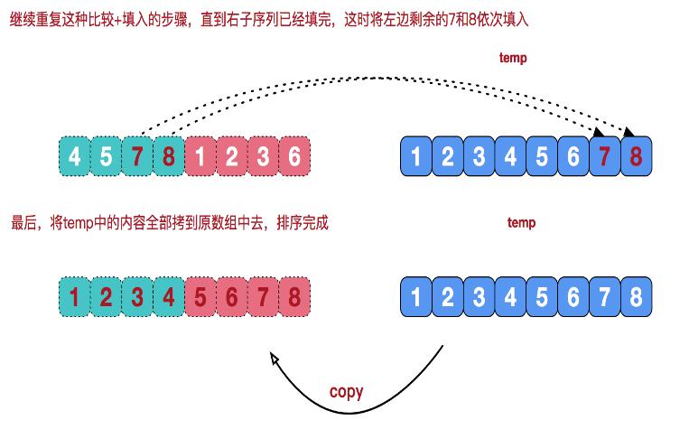 合并两个有序数组