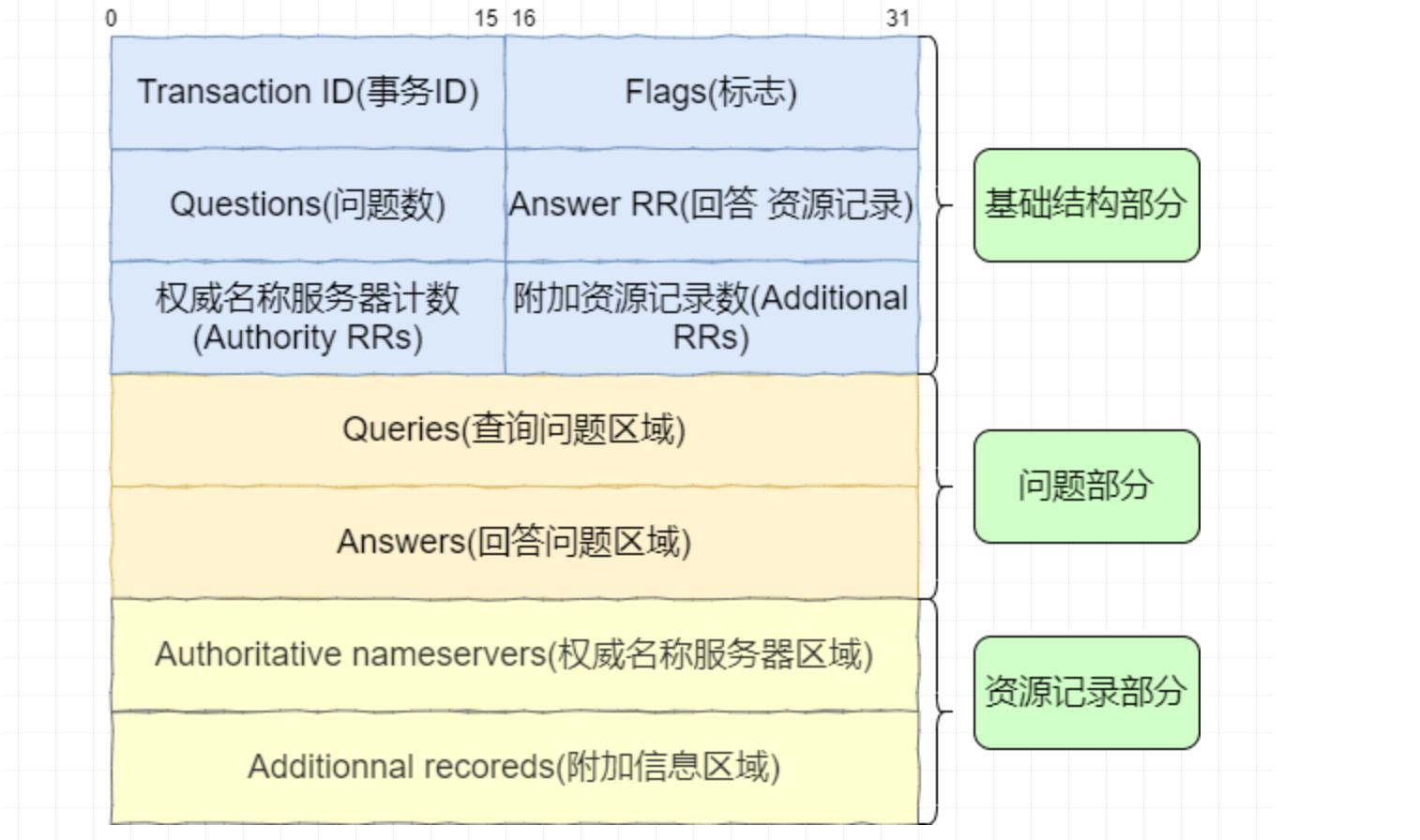 一篇文章搞懂 DNS插图(3)