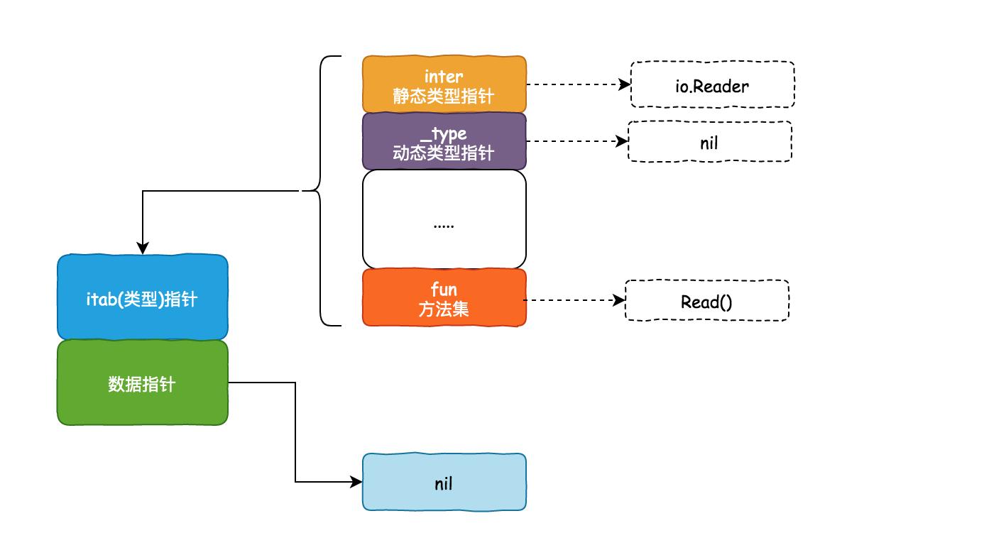 零基础学 Go 语言(24):图解静态类型与动态类型插图(3)