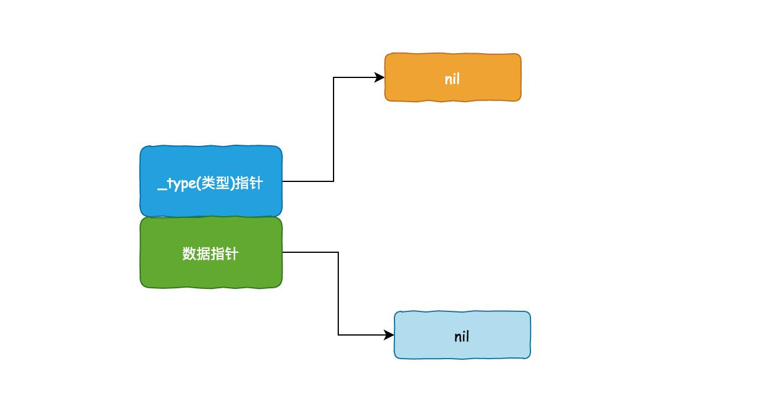 零基础学 Go 语言(24):图解静态类型与动态类型插图(5)