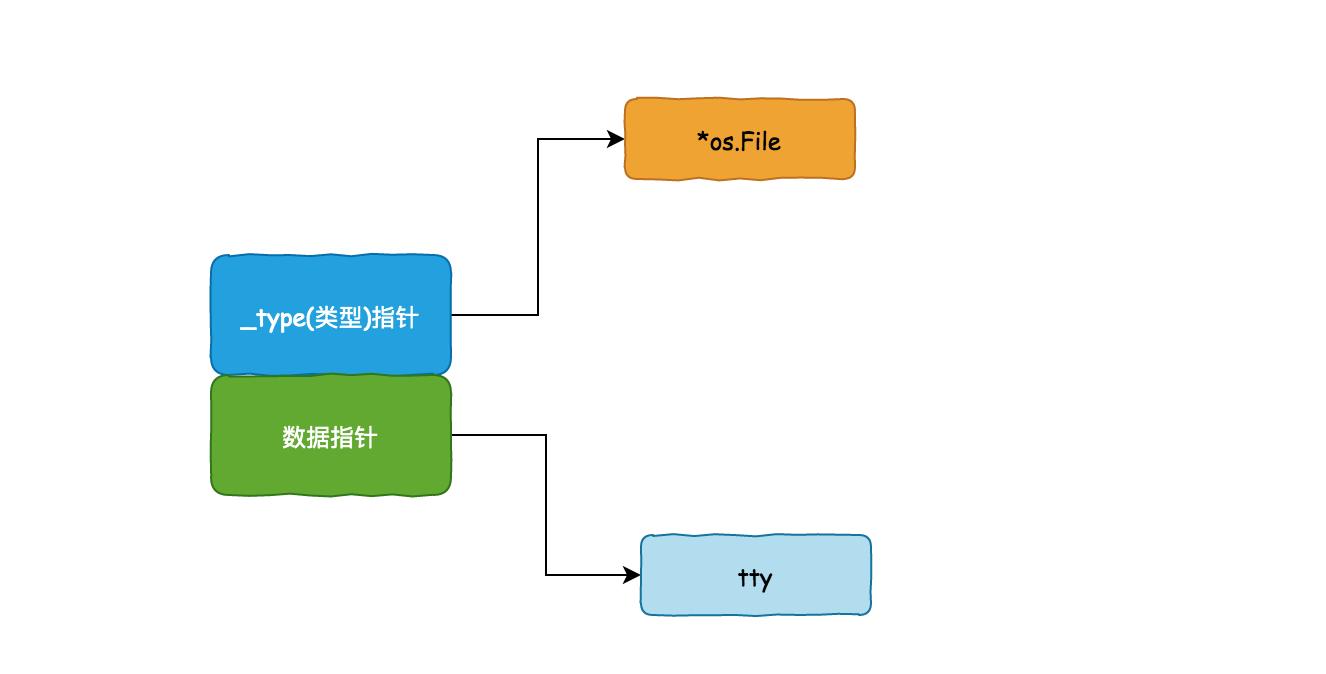 零基础学 Go 语言(24):图解静态类型与动态类型插图(6)