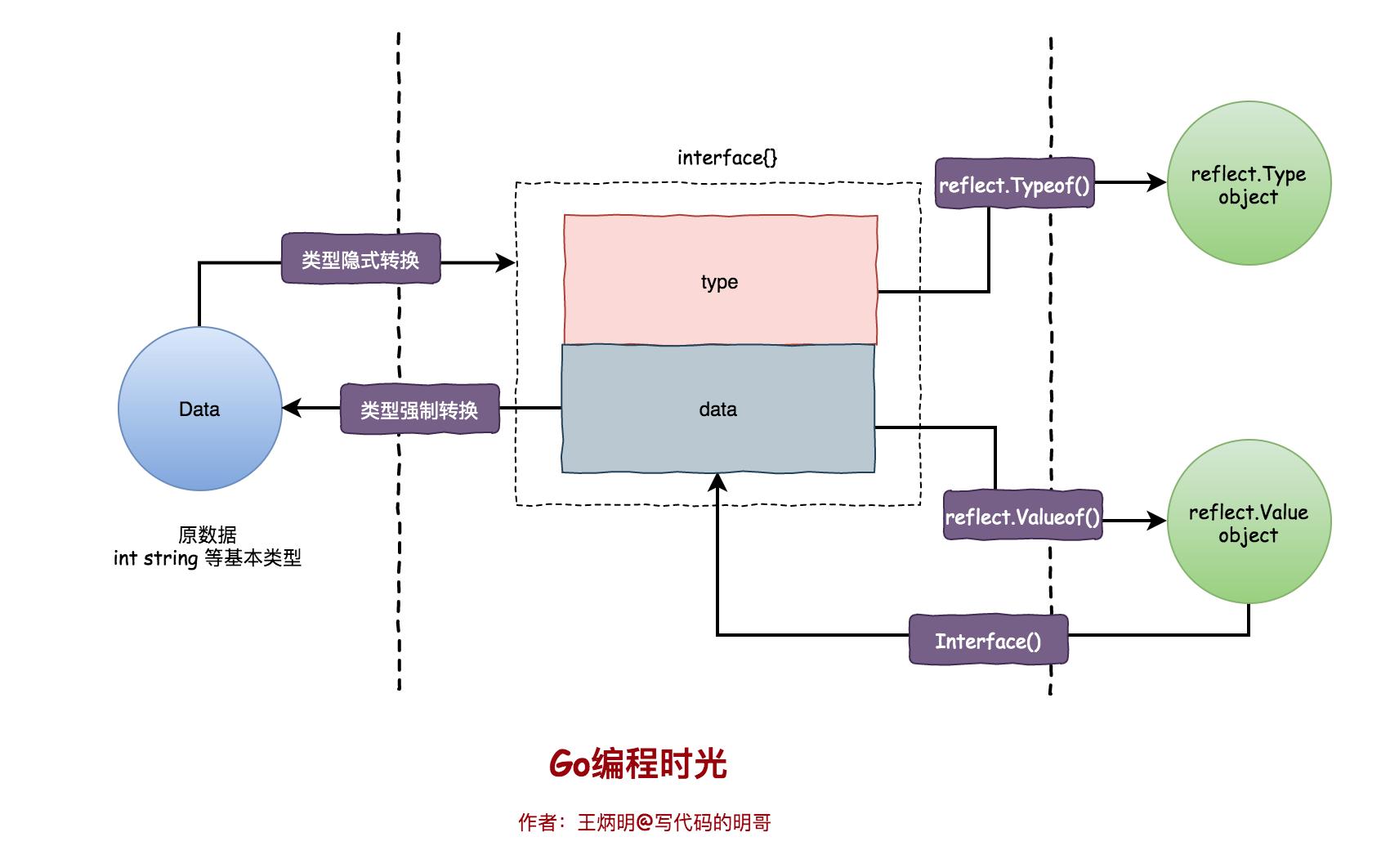 零基础学 Go 语言(22):图解反射三定律插图(3)